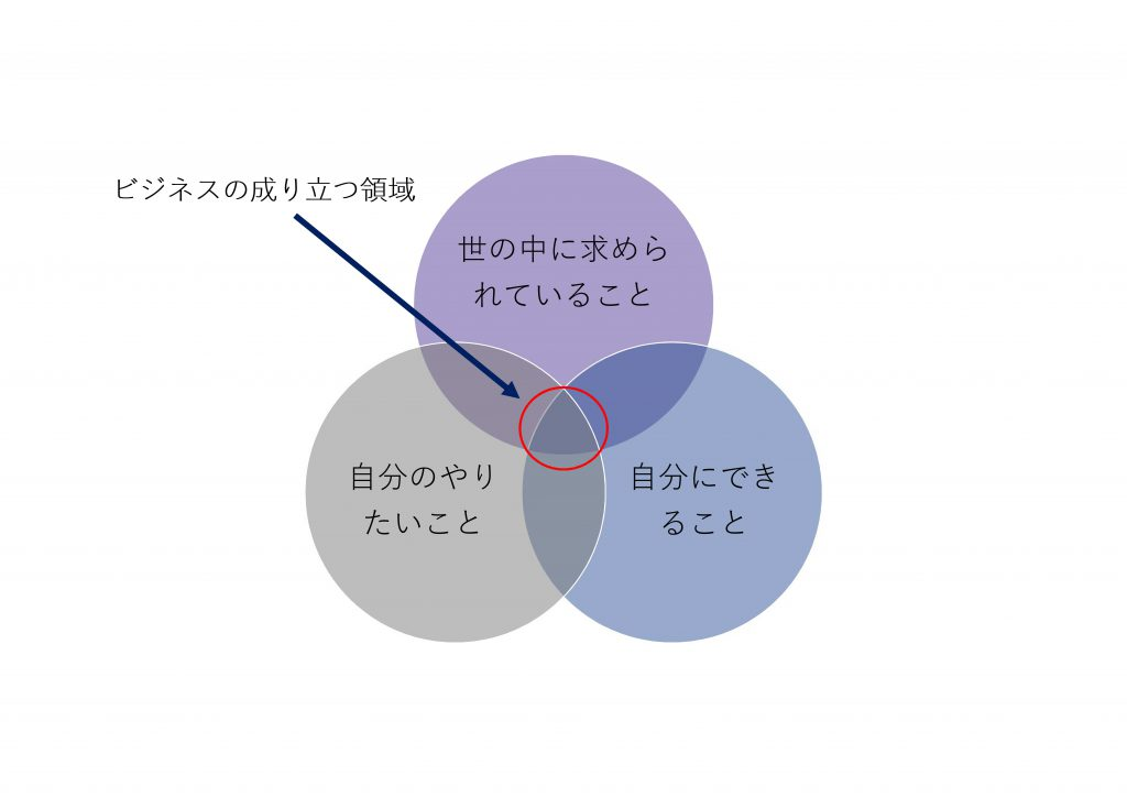 ビジネスの成り立つ領域図解